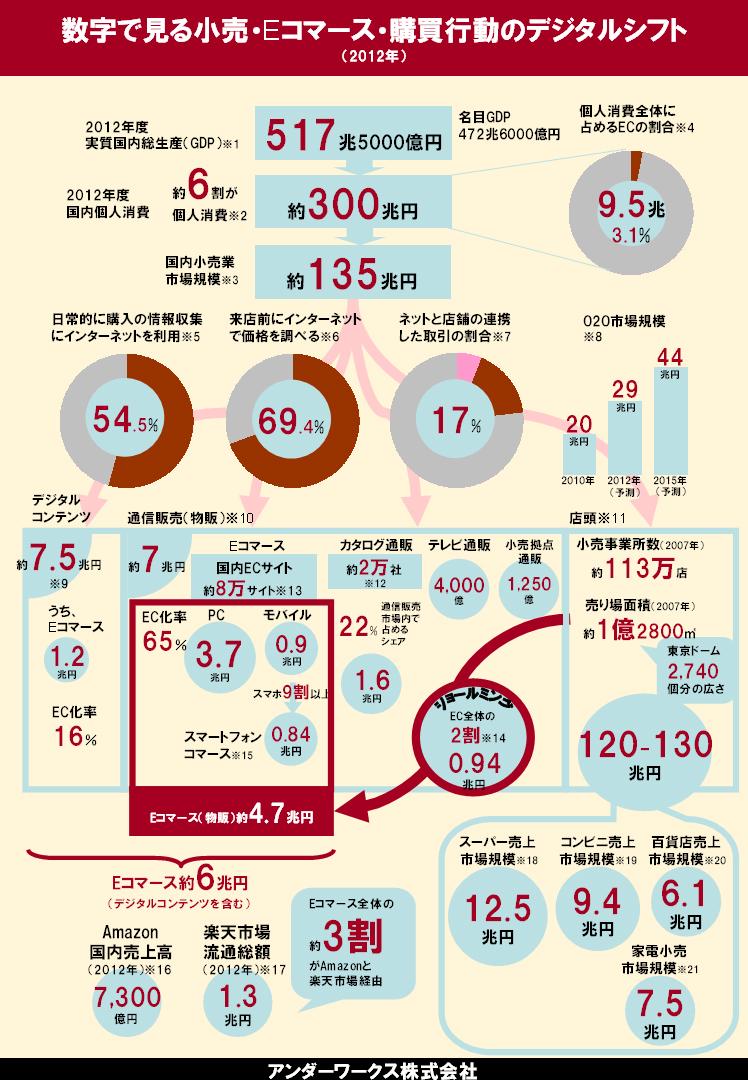 infograph-retail-ec (1)