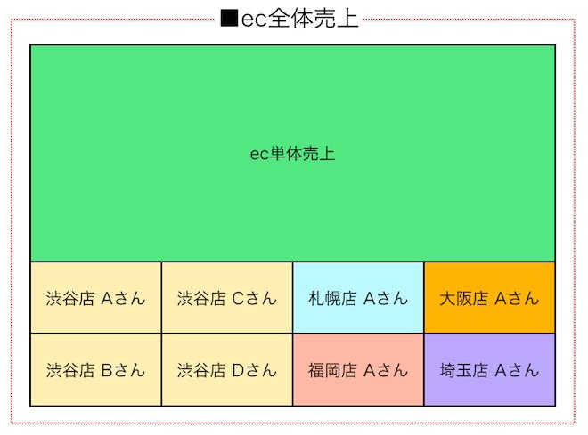 0922_ecオムニチャネル売上構成