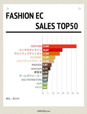 ファッションEC-売上ランキング2
