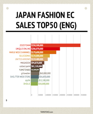 Fashion EC SALES TOP50 in JAPAN 2012